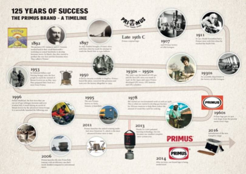 Iconic Swedish brand Primus celebrates 125 years