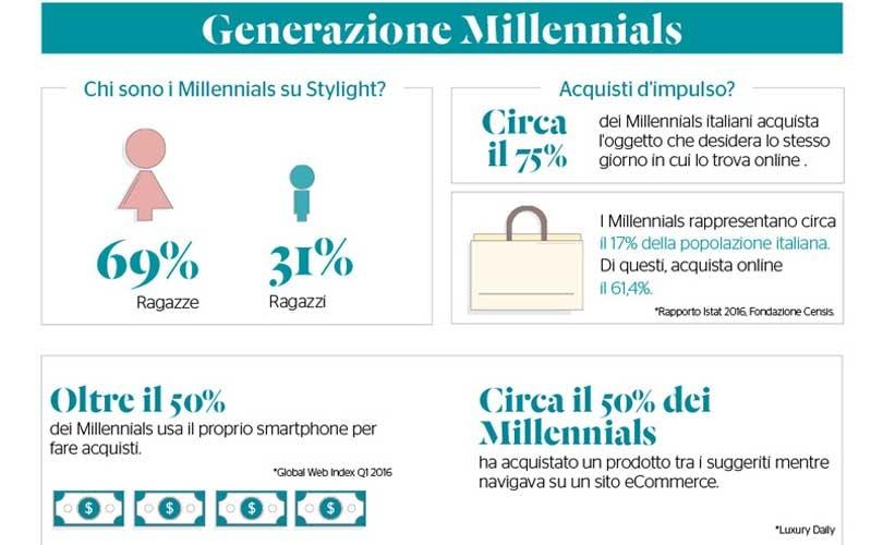 Infografica: identikit del compratore online